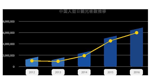 訪日中国人インバウンドマーケットのグラフ1
