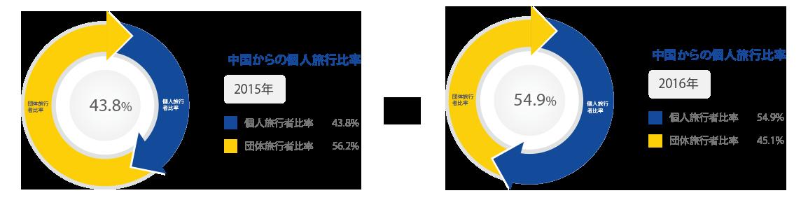 訪日中国人インバウンドマーケットのグラフ2