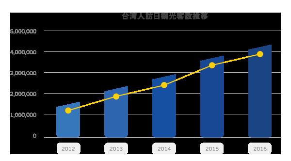訪日台湾人インバウンドマーケットのグラフ1