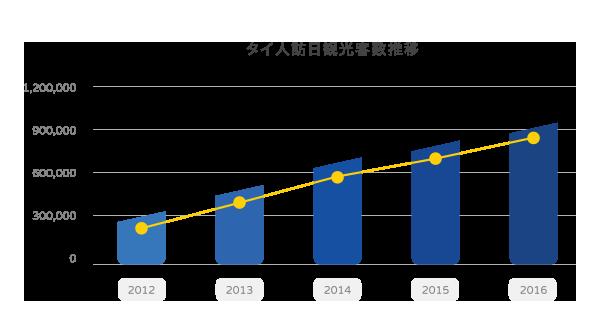 訪日タイ人インバウンドマーケットのグラフ1