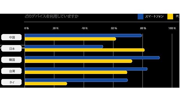 訪日タイ人インバウンドマーケットのグラフ2