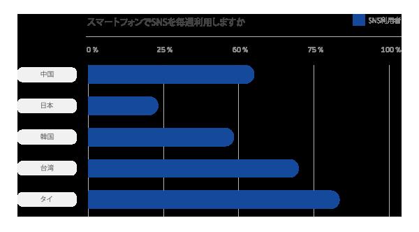 訪日タイ人インバウンドマーケットのグラフ3
